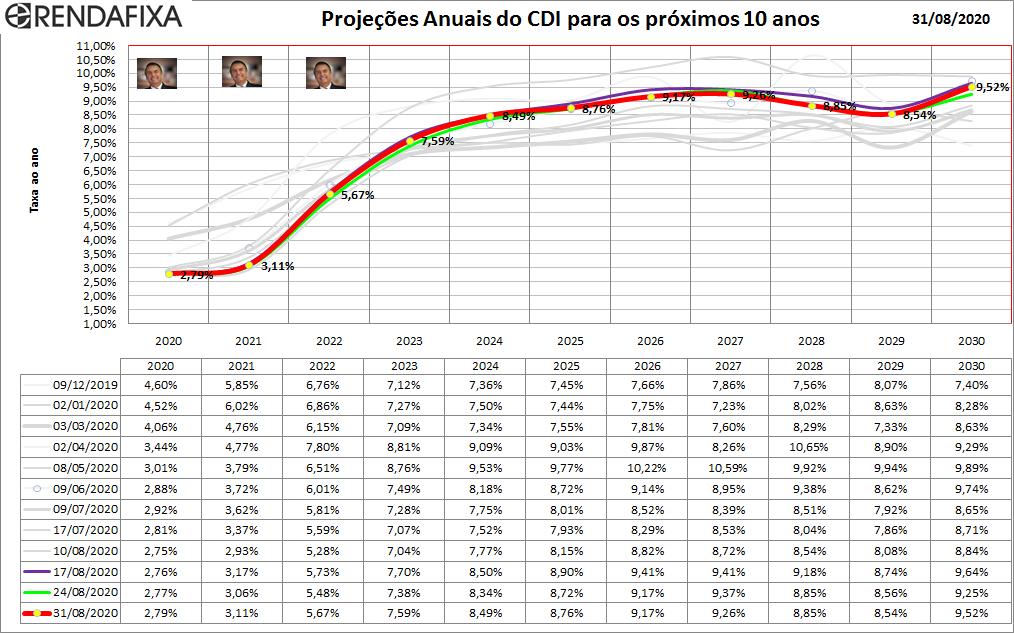 Gráfico da Projeção do CDI para 10 anos